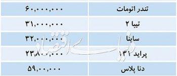 پژو207اتومات72.5میلیون ، قیمت روز خودروهای داخلی در بازار تهران